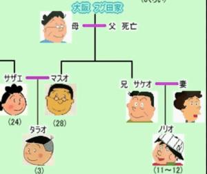 フグ田家の家系図